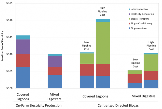 OPTIMA Report - Levelized Cost of Electricity