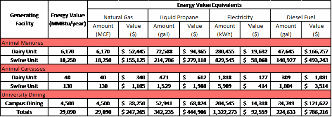 Amount and Value of Feedstock