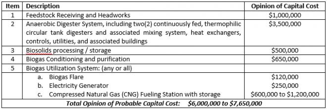 NCSU Capital Cost