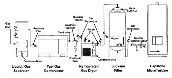 Biogas Conditioning System  Process Flow Diagram